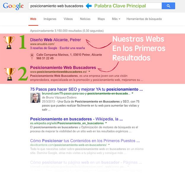 Posicionamiento Web buscadores